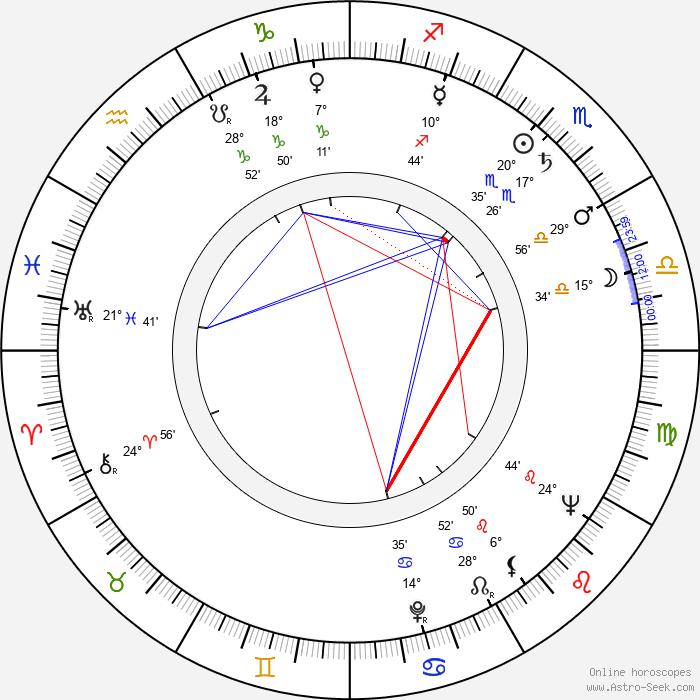 Kauko-Aatos Leväaho - Birth horoscope chart