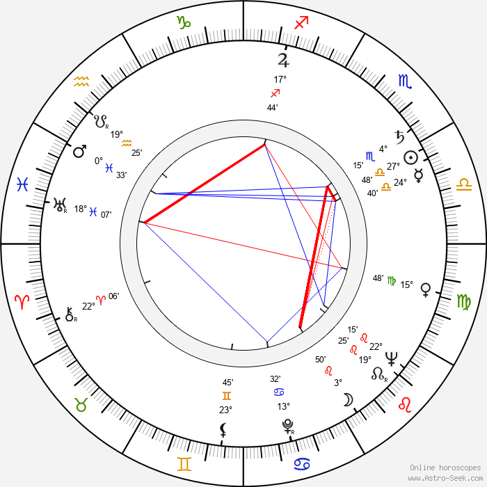 Kauko Helovirta - Birth horoscope chart