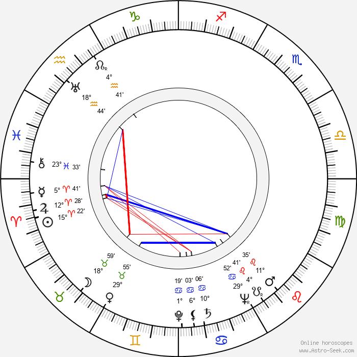 Kauko Käyhkö - Birth horoscope chart