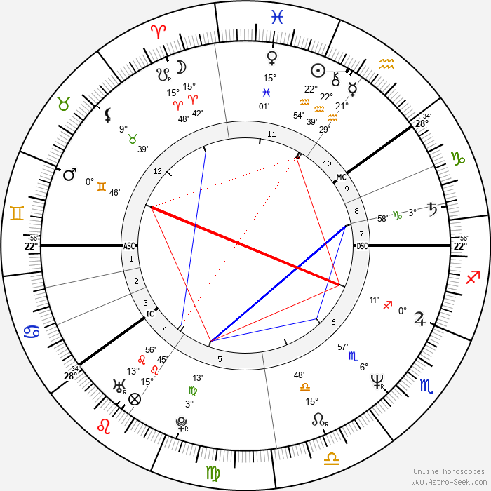 Kauko Röyhkä - Birth horoscope chart