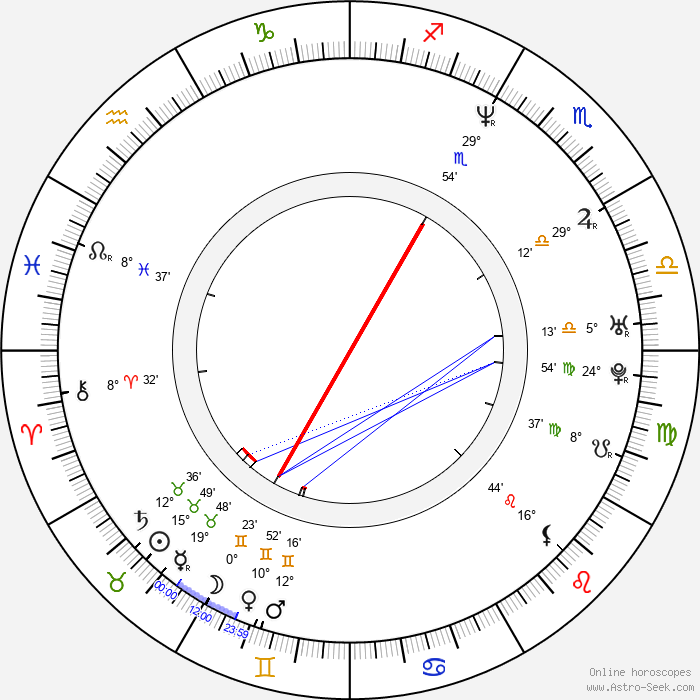 Kavan Smith - Birth horoscope chart