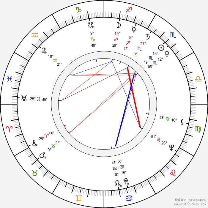 Kay Hawtrey - Birth horoscope chart
