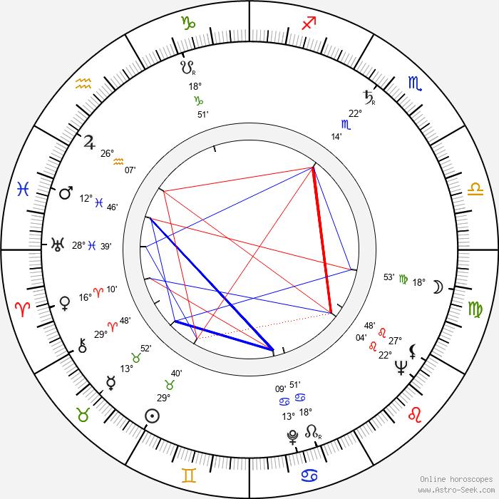 Kay Kendall - Birth horoscope chart