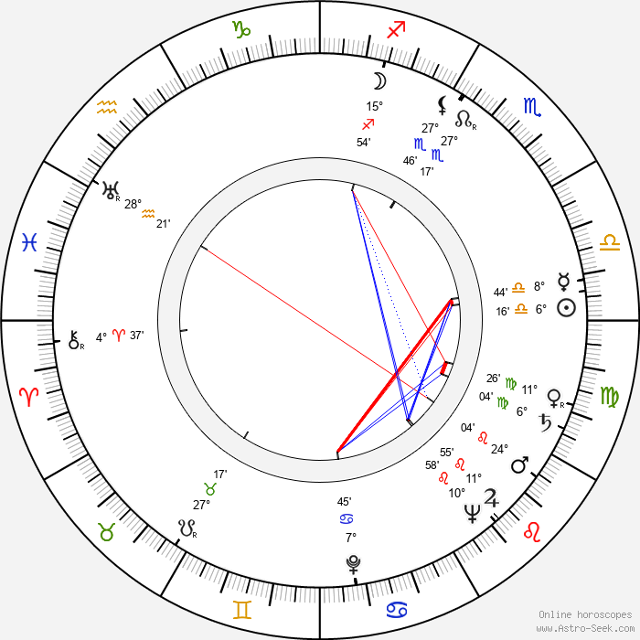 Kay Wright - Birth horoscope chart