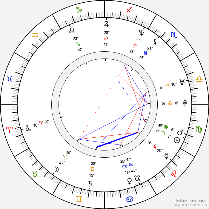 Kaya Brüel - Birth horoscope chart