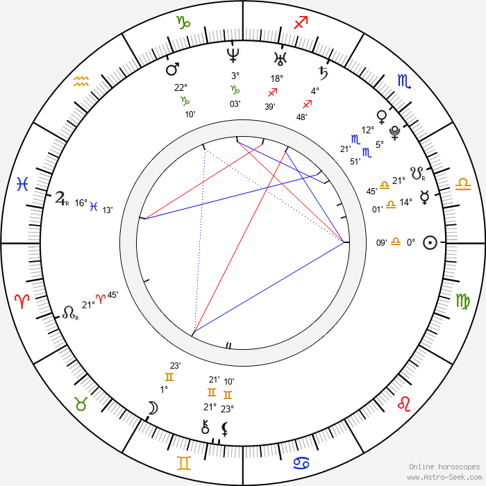 Kaylee DeFer - Birth horoscope chart