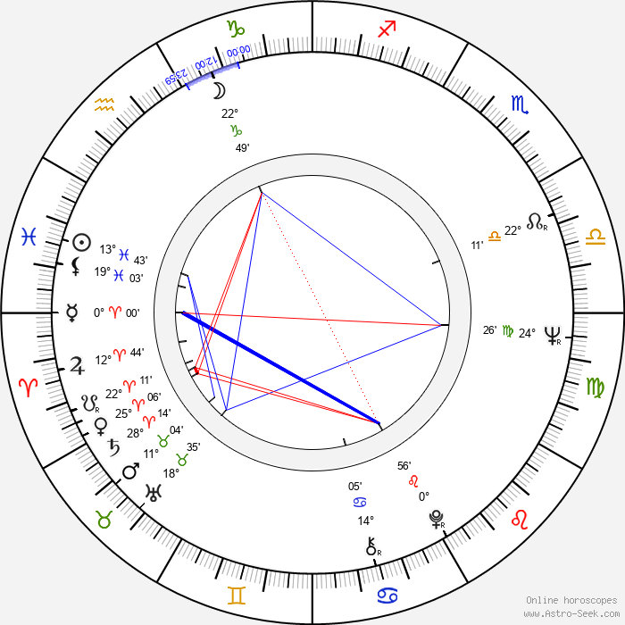 Kaz Garas - Birth horoscope chart