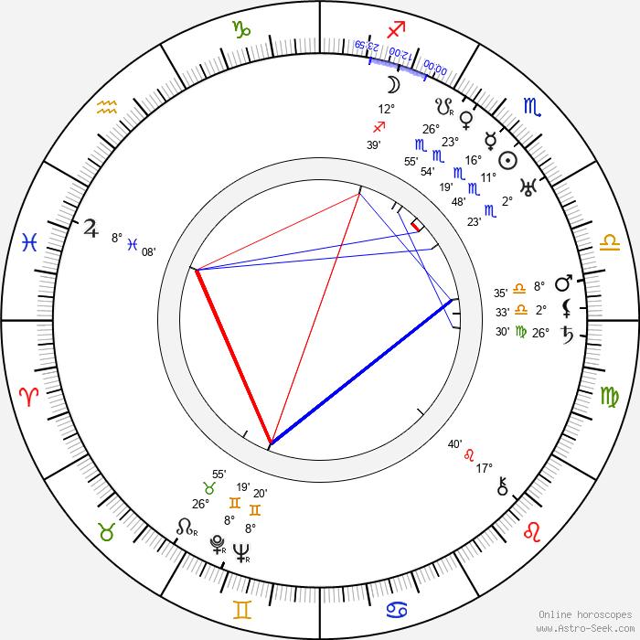Kazimierz Beroński - Birth horoscope chart