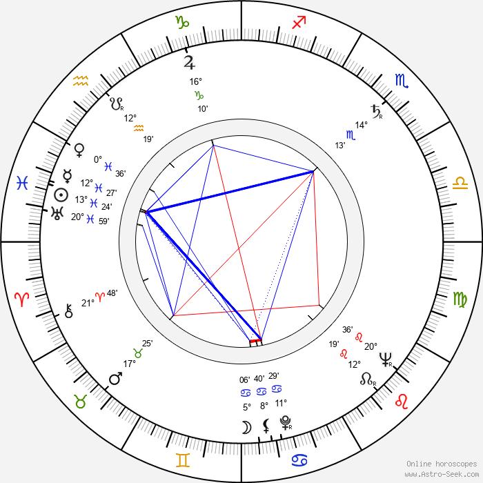 Kazimierz Debicki - Birth horoscope chart