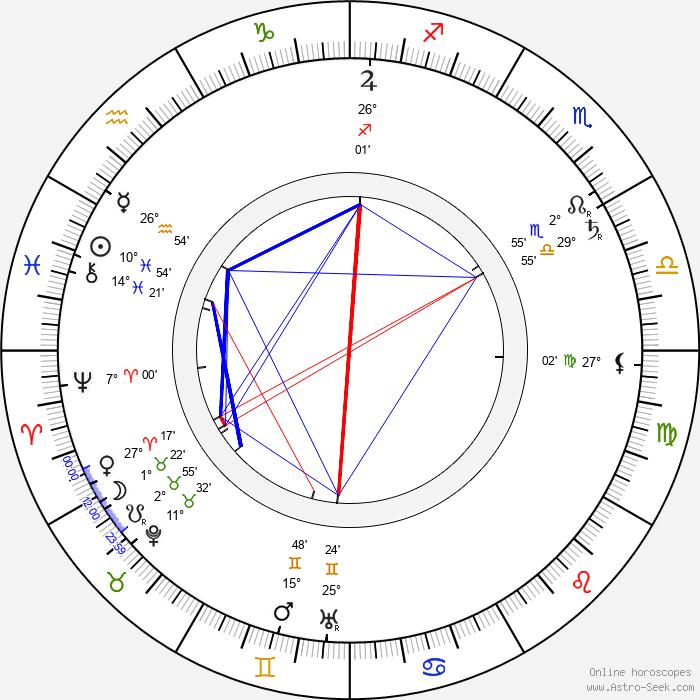 Kazimierz Kamiński - Birth horoscope chart