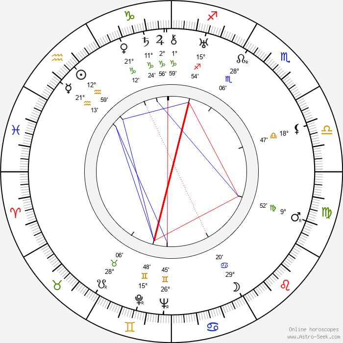 Kazimierz Krukowski - Birth horoscope chart