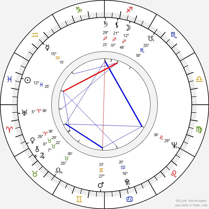 Kazimierz Orzechowski - Birth horoscope chart