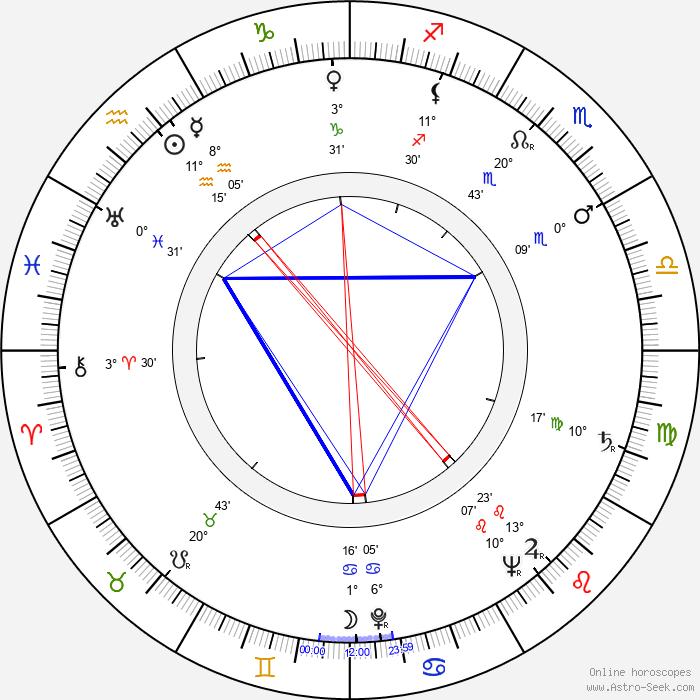 Kazimierz Talarczyk - Birth horoscope chart