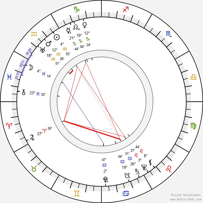 Kazimierz Zarzycki - Birth horoscope chart