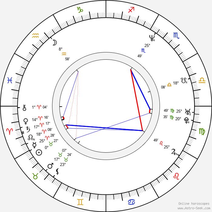 Kazuaki Kiriya - Birth horoscope chart
