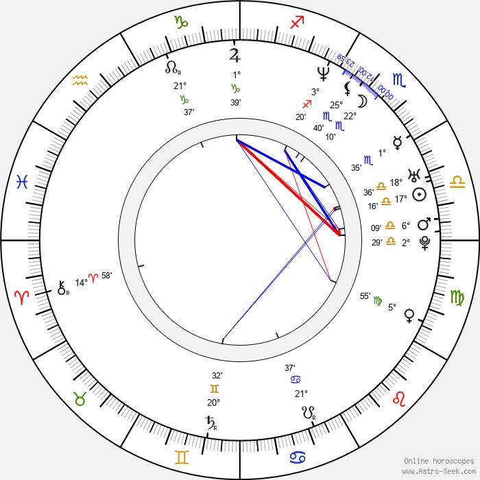 Kazuhiro Takamura - Birth horoscope chart