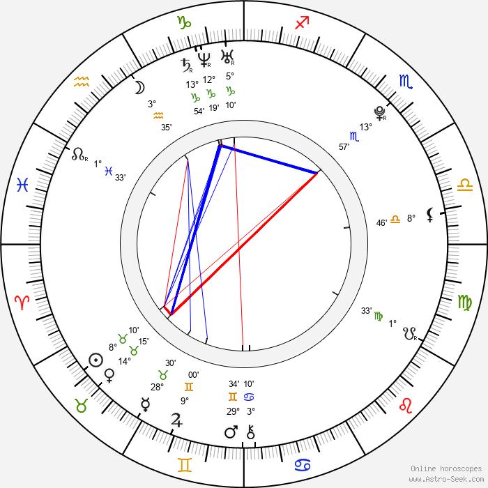 Kazuma Sano - Birth horoscope chart