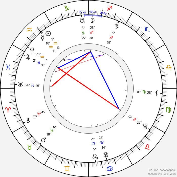 Kazuo Kumakura - Birth horoscope chart