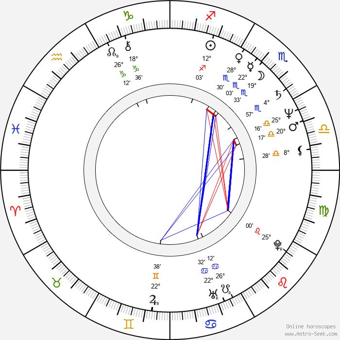 Kazuyoshi Okuyama - Birth horoscope chart