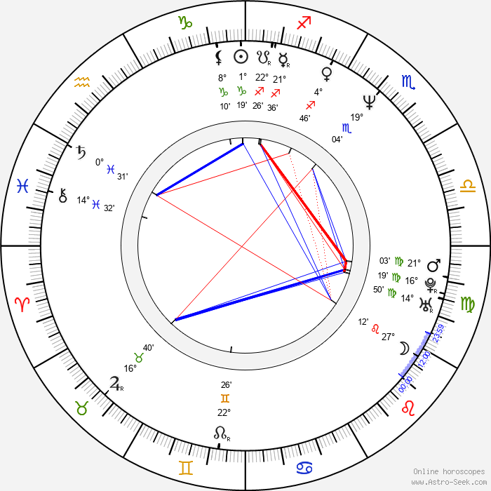 Kazuyoshi Ozawa - Birth horoscope chart