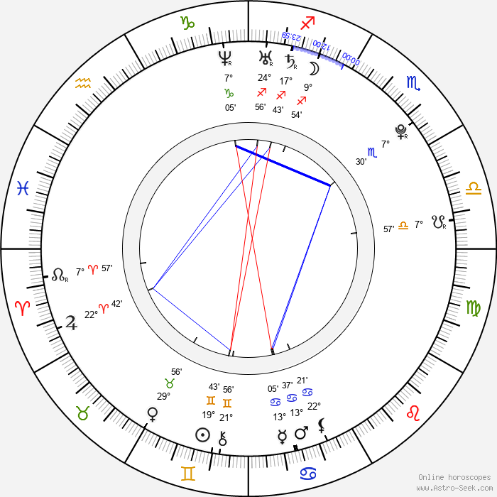 Kean Cipriano - Birth horoscope chart