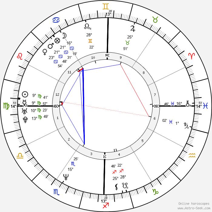 Keanu Reeves - Birth horoscope chart