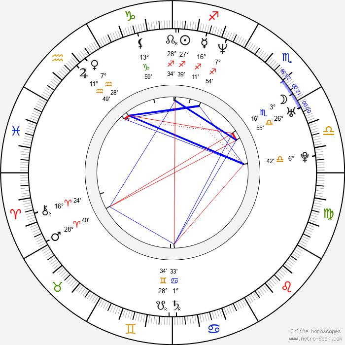 Kebu Stewart - Birth horoscope chart