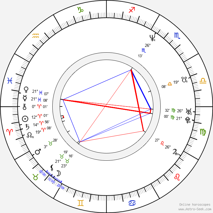 Kedar Brown - Birth horoscope chart