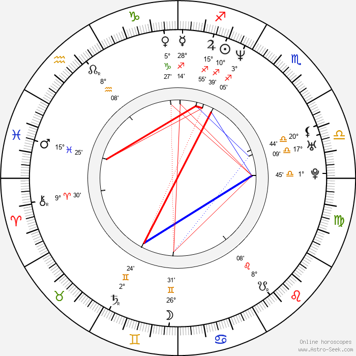 Keegan Connor Tracy - Birth horoscope chart