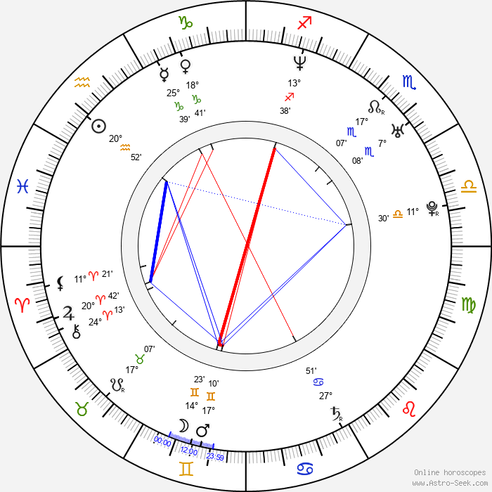 Keeley Hawes - Birth horoscope chart