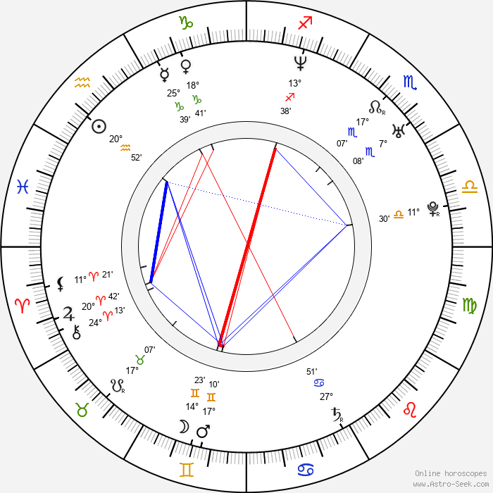Keeley Hawes - Birth horoscope chart