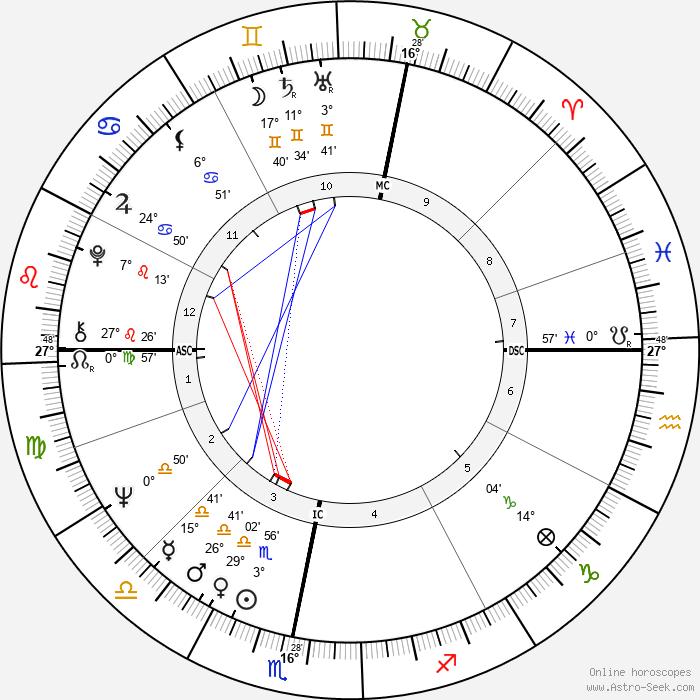 Kees Verkeke - Birth horoscope chart
