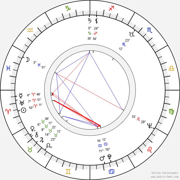 Keijo Liinamaa - Birth horoscope chart