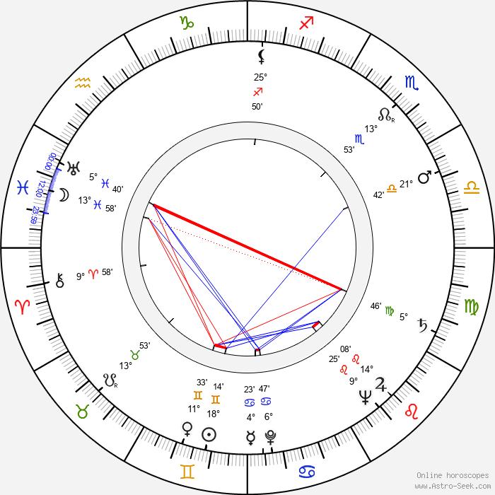 Keijo Lindroos - Birth horoscope chart