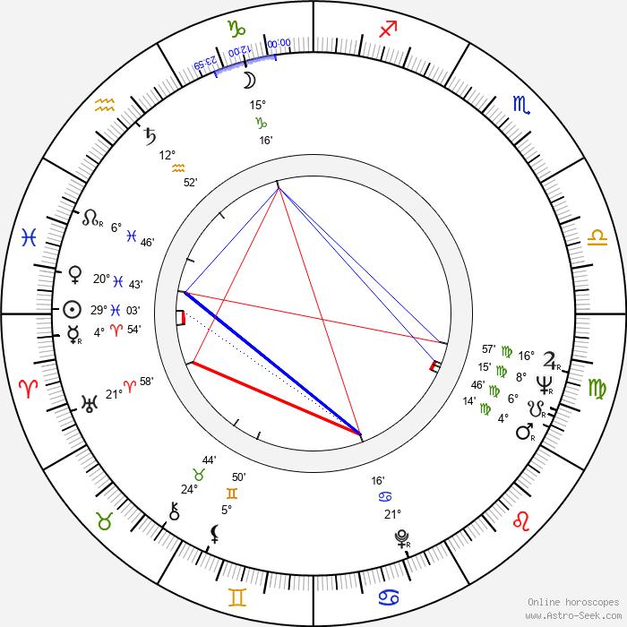 Keiko Yukishiro - Birth horoscope chart