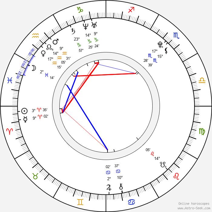 Keisha Castle-Hughes - Birth horoscope chart