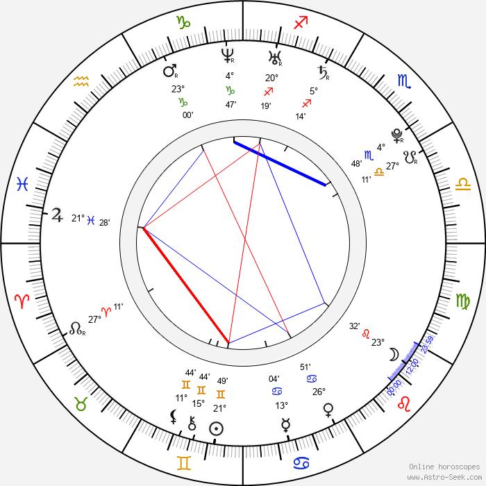 Keisuke Honda - Birth horoscope chart