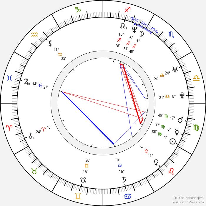 Keith Andreen - Birth horoscope chart
