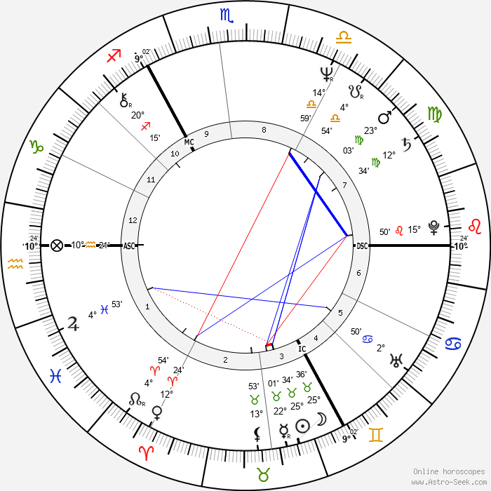 Keith Bradley - Birth horoscope chart