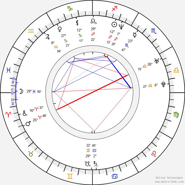 Keith Caputo - Birth horoscope chart