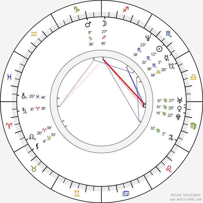 Keith Coulouris - Birth horoscope chart