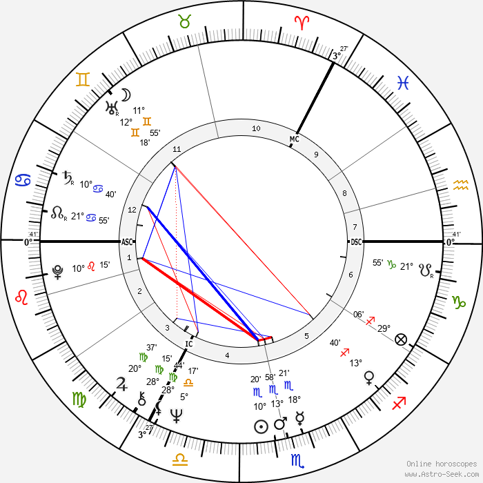 Keith Emerson - Birth horoscope chart