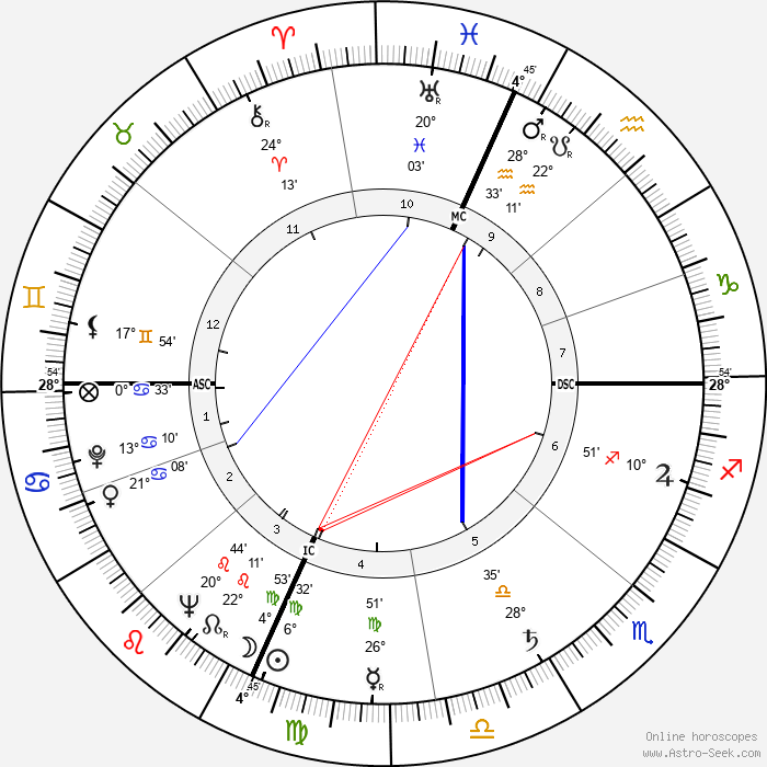 Keith Eyre Carter - Birth horoscope chart