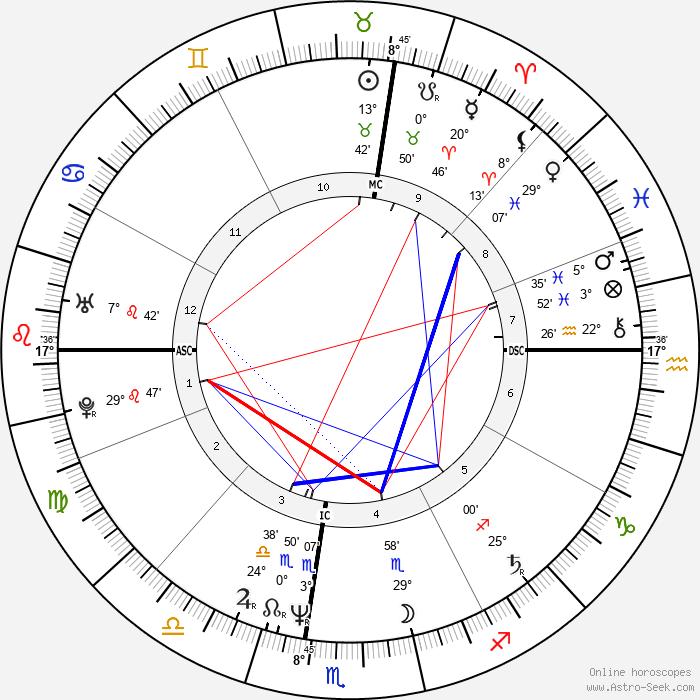 Keith Haring - Birth horoscope chart