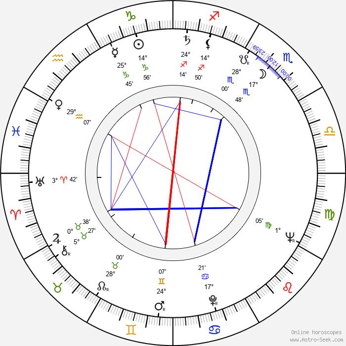 Keith Hefner - Birth horoscope chart