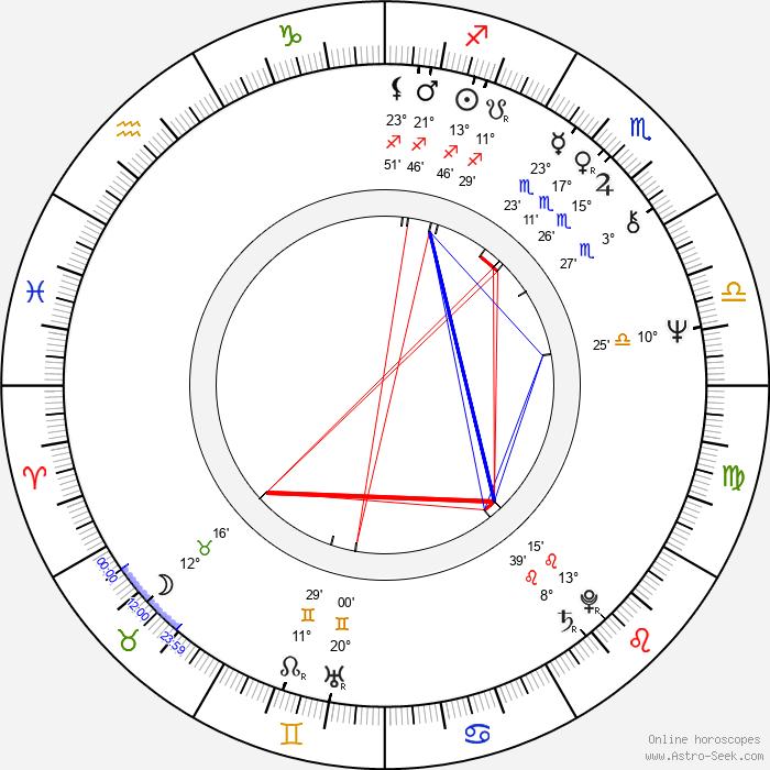 Keith Hopkins - Birth horoscope chart