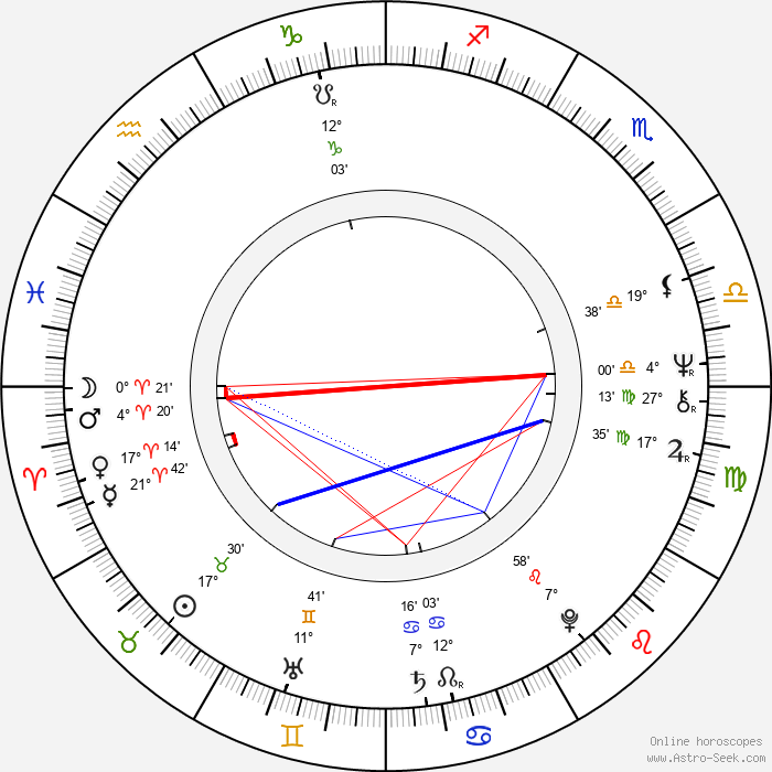 Keith Jarrett - Birth horoscope chart