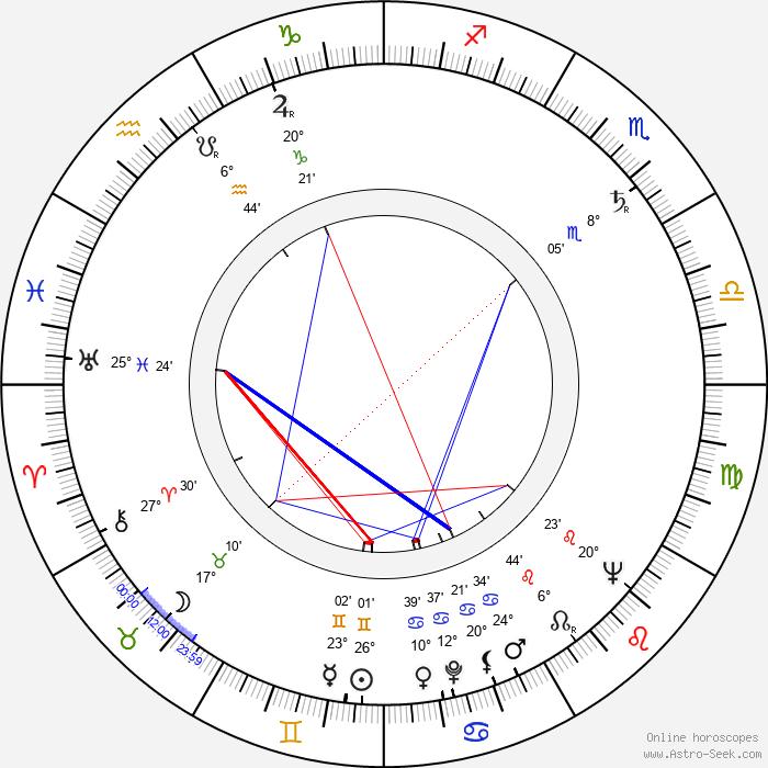 Keith Larsen - Birth horoscope chart