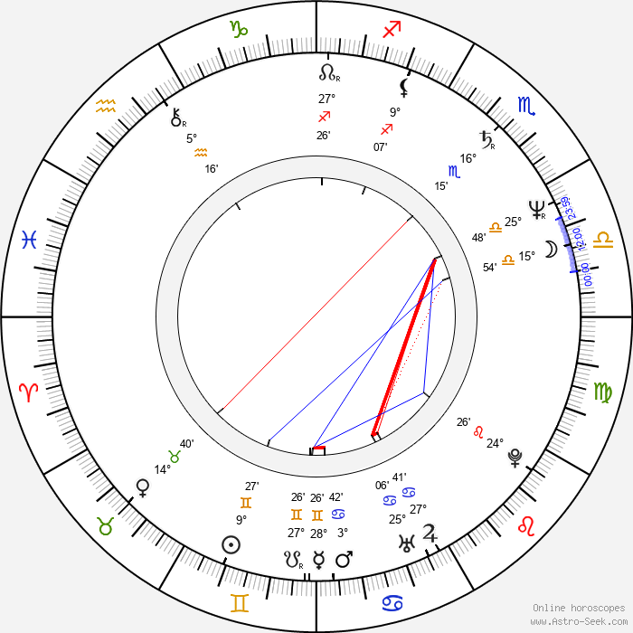 Keith MacKechnie - Birth horoscope chart