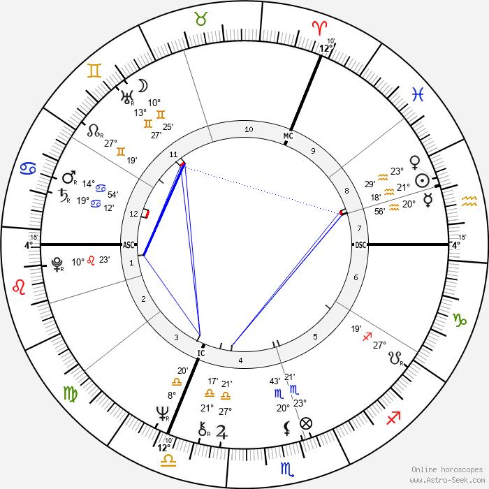 Keith Mans - Birth horoscope chart
